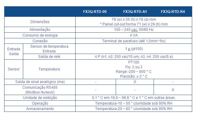 Tabela FX3QR