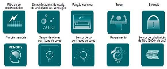 Funções do purificador de ar